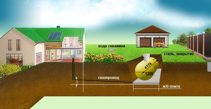 Почему вам нужно газифицировать построенный дом?  Доводы и рекомендации.